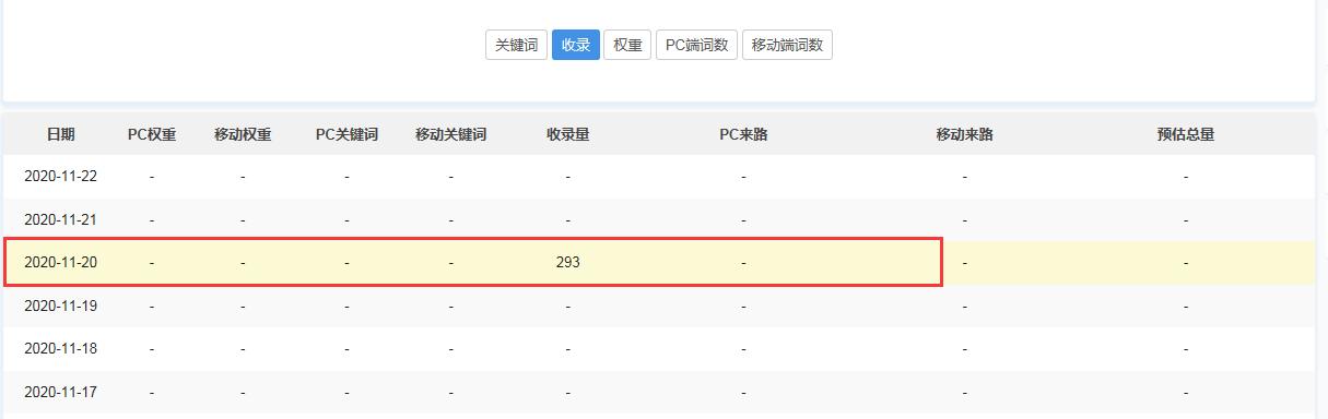 仙杰笔记 全新网站SEO最快18天收录 实战日记  百度 024108yf313ggfze5w13g0